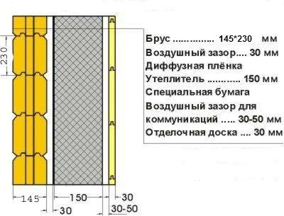 Схема утепления с воздушными