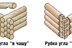 Виды рубки сруба