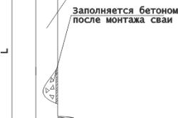 Схема установки винтовых свай.