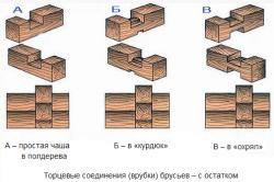 Схема рубки углов из бруса с остатком