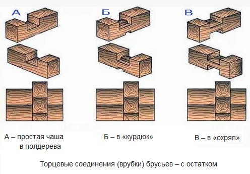 Схема рубки углов из бруса с