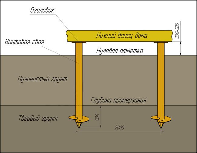 Строительства фундамента для дома своими руками