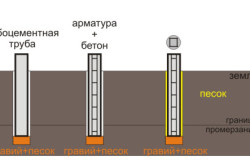Схема возведения свайного фундамента