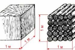 Плотный куб древесины и складочный куб круглого леса