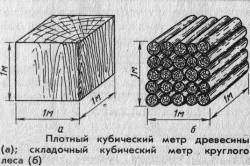 Кубический метр древесины и складной кубический метр круглого леса