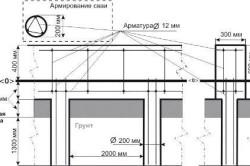 Схема устройства ленточно-свайного фундамента