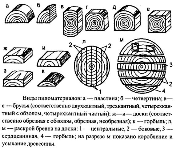 Виды пиломатериалов и схема