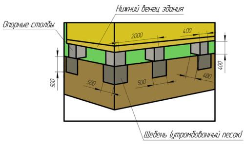 Схема столбчатого фундамента для деревянного дома