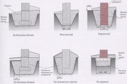 Варианты столбчатых фундаментов