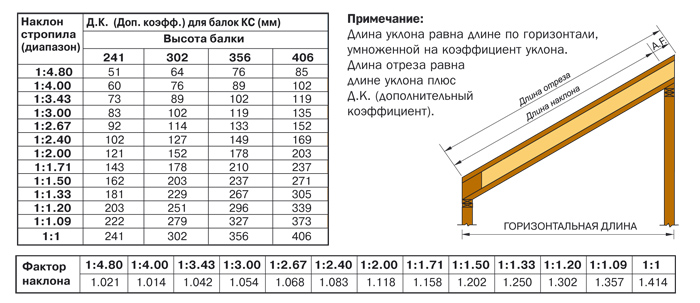 программы для расчета сечение стропил - 3