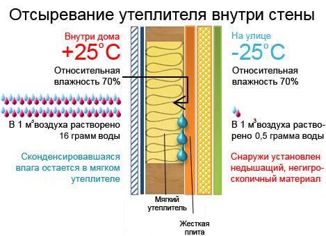 Теплоизоляции труб теплоотдача