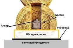 Крепление сруба к бетонному фундаменту