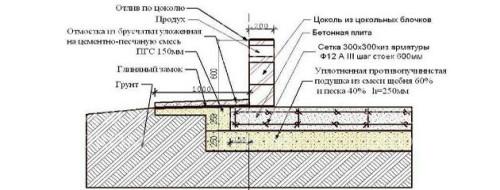 plitnyj-fundament-svoimi-rukami-500x190.jpg