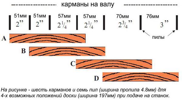 primer-vozmozhnogo-raskroja-pilomaterial
