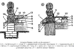 Укладка бревен сруба на фундамент