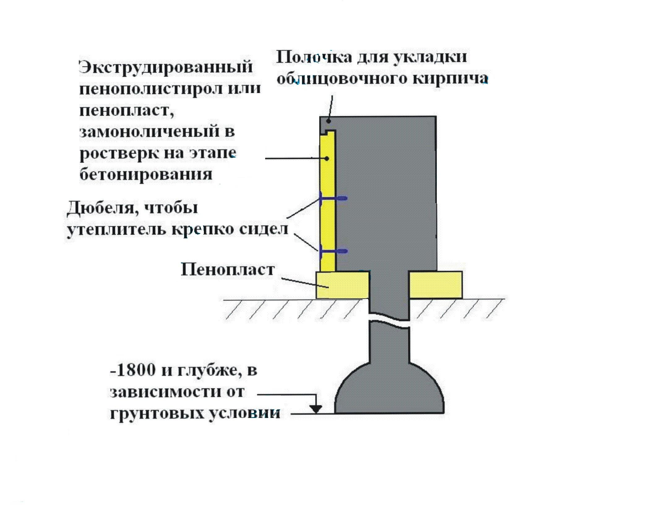 Гидроизоляция нанокров