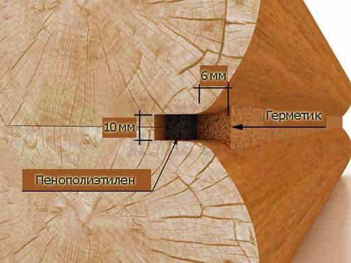 Схема конопатки сруба