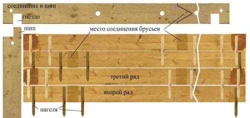 Схема соединения брусьев для бани при помощи нагелей.